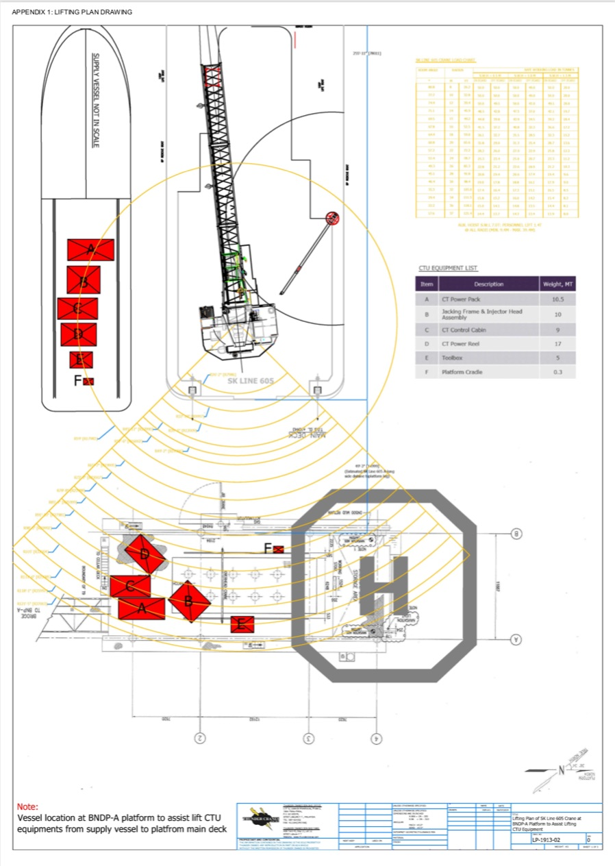 Offshore Lifting Plans